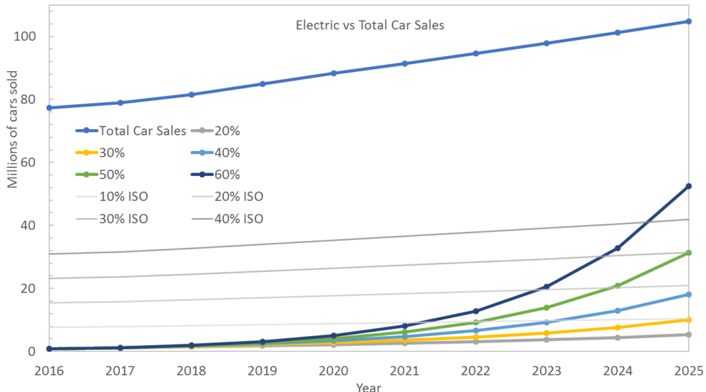 Ramping electric car sales will impact lithium prices
